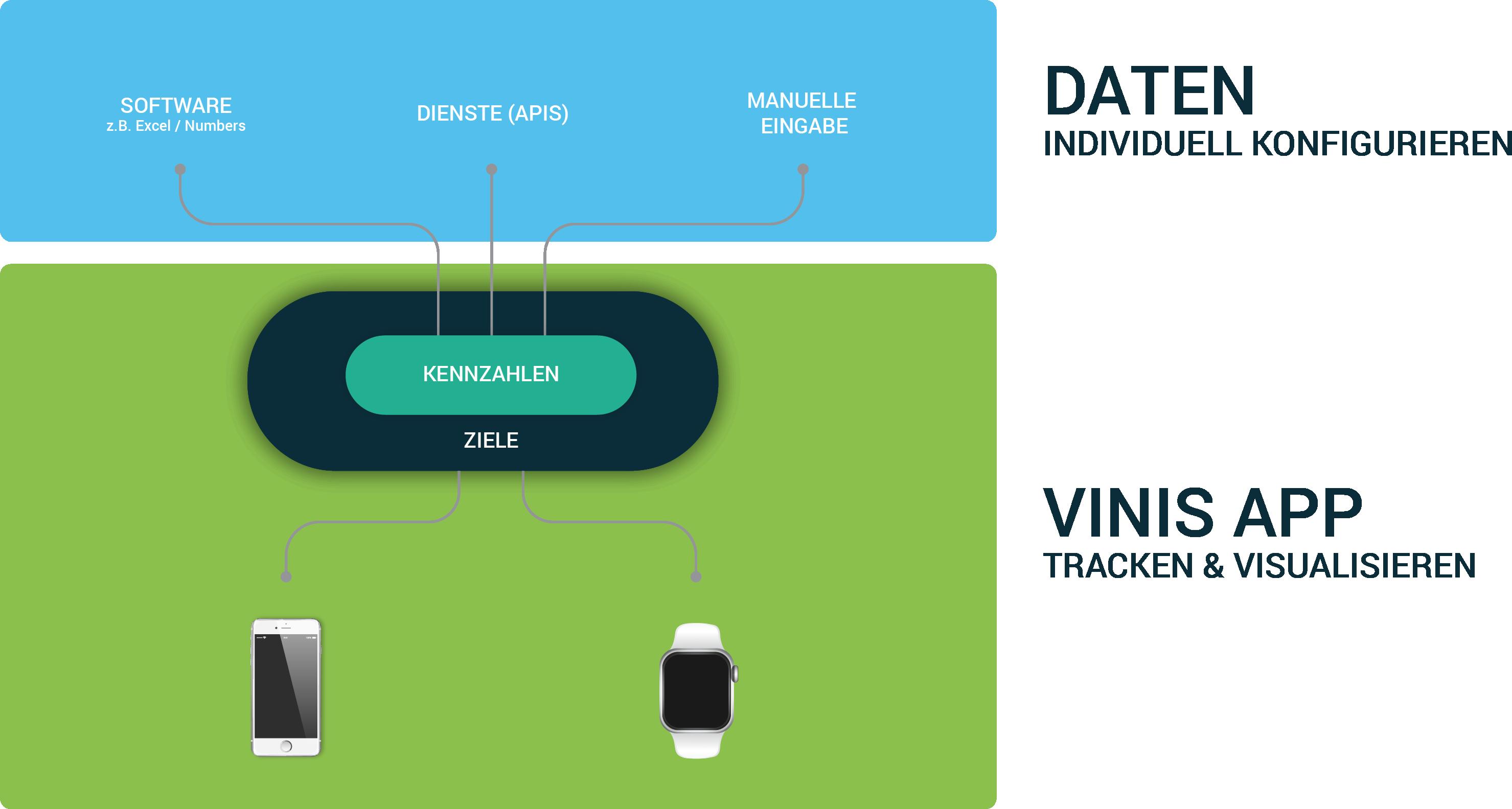 So funktioniert die VINIS App