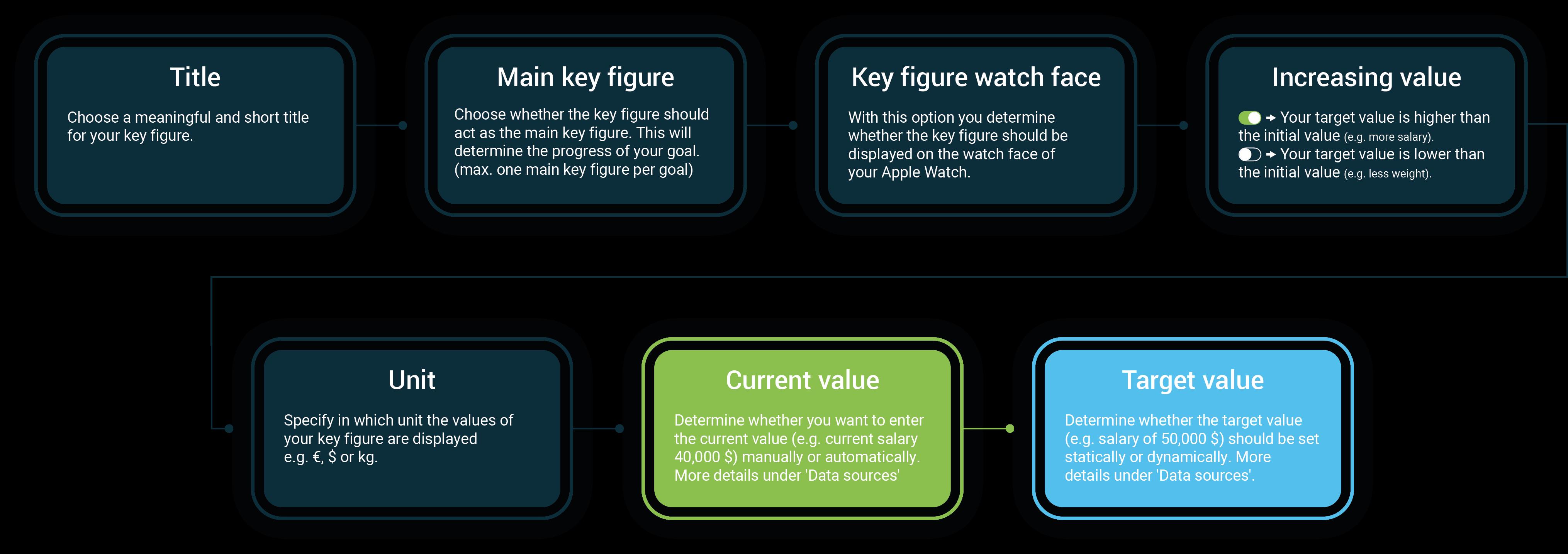 Target key figure
